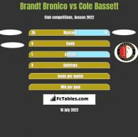 Brandt Bronico vs Cole Bassett h2h player stats