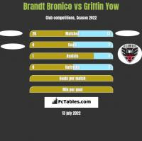 Brandt Bronico vs Griffin Yow h2h player stats