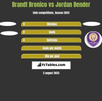 Brandt Bronico vs Jordan Bender h2h player stats