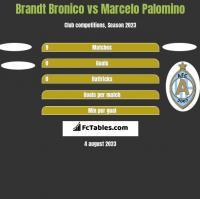 Brandt Bronico vs Marcelo Palomino h2h player stats