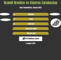 Brandt Bronico vs Stavros Zarokostas h2h player stats