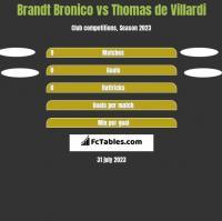 Brandt Bronico vs Thomas de Villardi h2h player stats