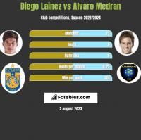Diego Lainez vs Alvaro Medran h2h player stats
