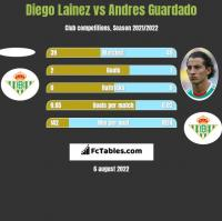 Diego Lainez vs Andres Guardado h2h player stats