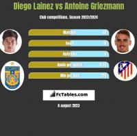 Diego Lainez vs Antoine Griezmann h2h player stats