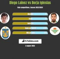 Diego Lainez vs Borja Iglesias h2h player stats