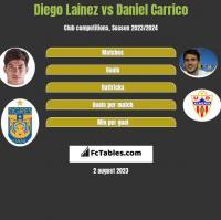 Diego Lainez vs Daniel Carrico h2h player stats
