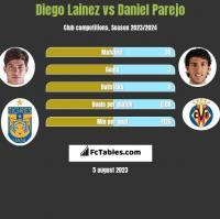 Diego Lainez vs Daniel Parejo h2h player stats