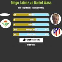 Diego Lainez vs Daniel Wass h2h player stats