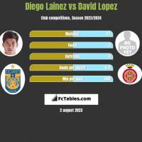 Diego Lainez vs David Lopez h2h player stats