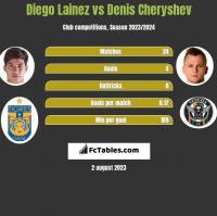 Diego Lainez vs Denis Cheryshev h2h player stats