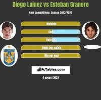 Diego Lainez vs Esteban Granero h2h player stats