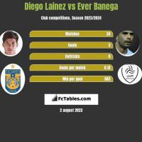 Diego Lainez vs Ever Banega h2h player stats