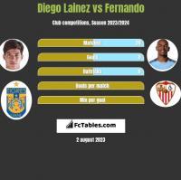 Diego Lainez vs Fernando h2h player stats