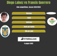 Diego Lainez vs Francis Guerrero h2h player stats