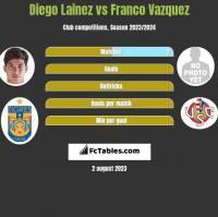Diego Lainez vs Franco Vazquez h2h player stats