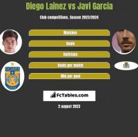 Diego Lainez vs Javi Garcia h2h player stats