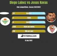 Diego Lainez vs Jesus Navas h2h player stats