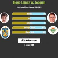 Diego Lainez vs Joaquin h2h player stats