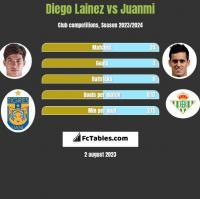 Diego Lainez vs Juanmi h2h player stats