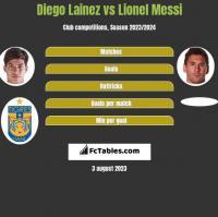 Diego Lainez vs Lionel Messi h2h player stats