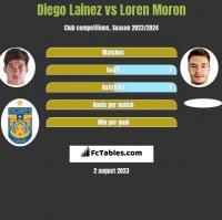 Diego Lainez vs Loren Moron h2h player stats