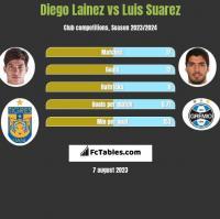 Diego Lainez vs Luis Suarez h2h player stats