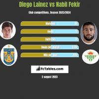 Diego Lainez vs Nabil Fekir h2h player stats