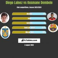 Diego Lainez vs Ousmane Dembele h2h player stats