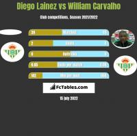 Diego Lainez vs William Carvalho h2h player stats