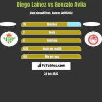 Diego Lainez vs Gonzalo Avila h2h player stats