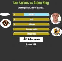 Ian Harkes vs Adam King h2h player stats