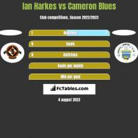 Ian Harkes vs Cameron Blues h2h player stats