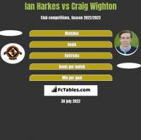 Ian Harkes vs Craig Wighton h2h player stats