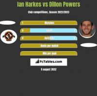 Ian Harkes vs Dillon Powers h2h player stats