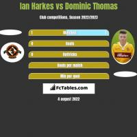 Ian Harkes vs Dominic Thomas h2h player stats