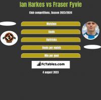 Ian Harkes vs Fraser Fyvie h2h player stats