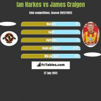 Ian Harkes vs James Craigen h2h player stats