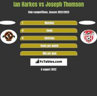 Ian Harkes vs Joseph Thomson h2h player stats