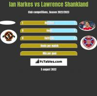 Ian Harkes vs Lawrence Shankland h2h player stats