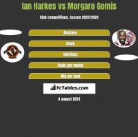 Ian Harkes vs Morgaro Gomis h2h player stats
