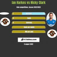 Ian Harkes vs Nicky Clark h2h player stats
