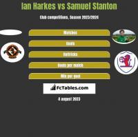 Ian Harkes vs Samuel Stanton h2h player stats