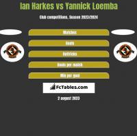 Ian Harkes vs Yannick Loemba h2h player stats