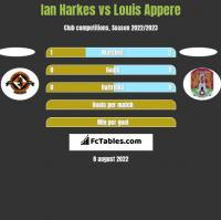 Ian Harkes vs Louis Appere h2h player stats