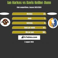 Ian Harkes vs Davis Keillor-Dunn h2h player stats