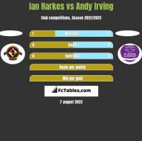 Ian Harkes vs Andy Irving h2h player stats