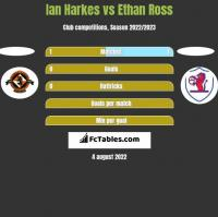 Ian Harkes vs Ethan Ross h2h player stats