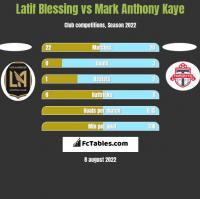 Latif Blessing vs Mark Anthony Kaye h2h player stats
