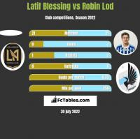 Latif Blessing vs Robin Lod h2h player stats